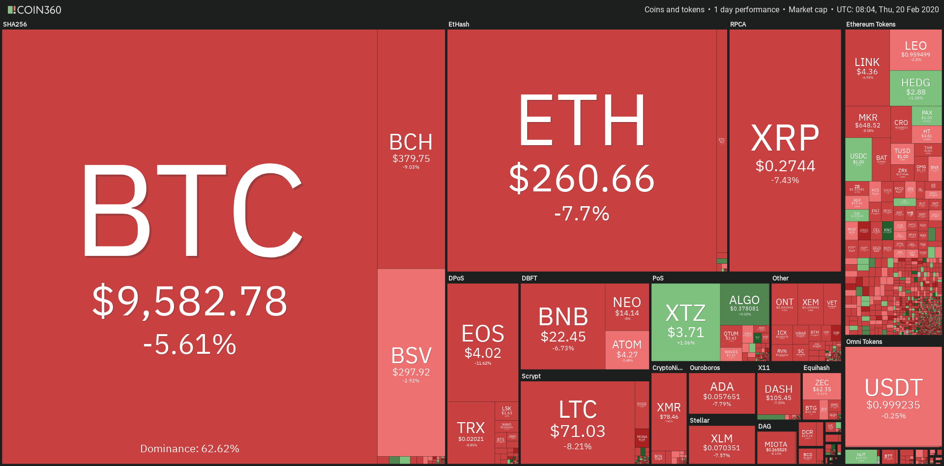 Panoramica mercati crypto