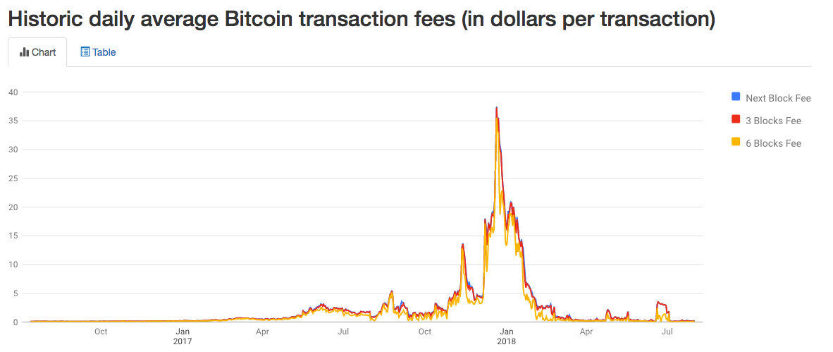 Bitcoin daily average transaction fees. Source: Bitcoinfees