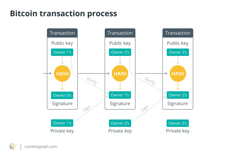 Bitcoin transaction process