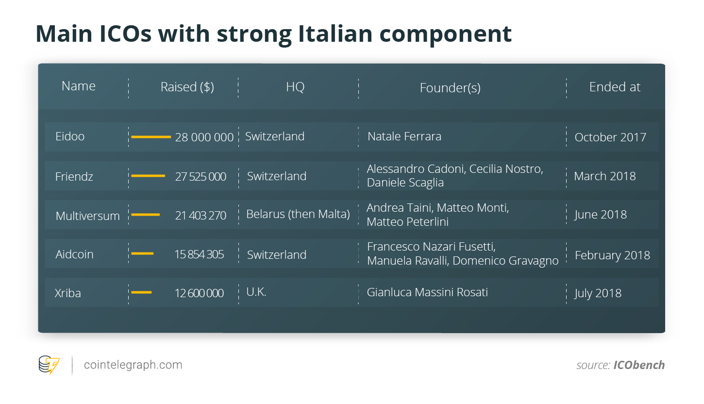 Main ICOs with strong Italian component