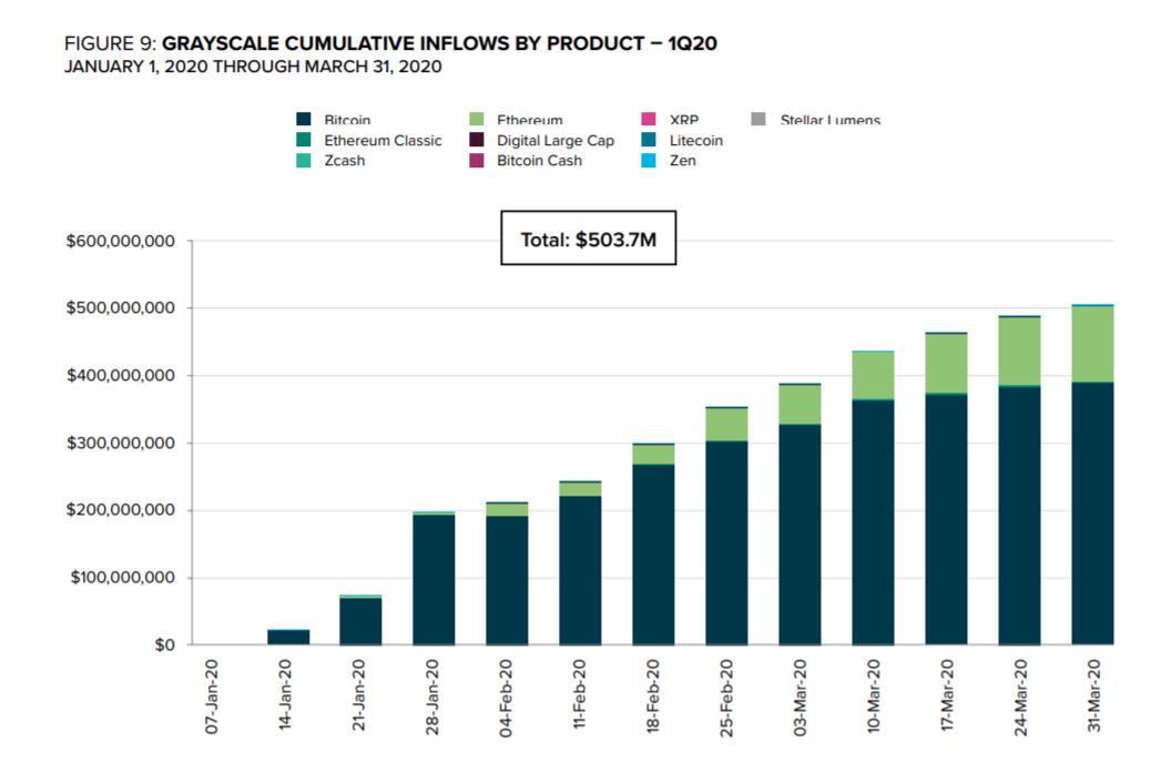 Afflusso di capitale nei prodotti crypto offerti daGrayscale