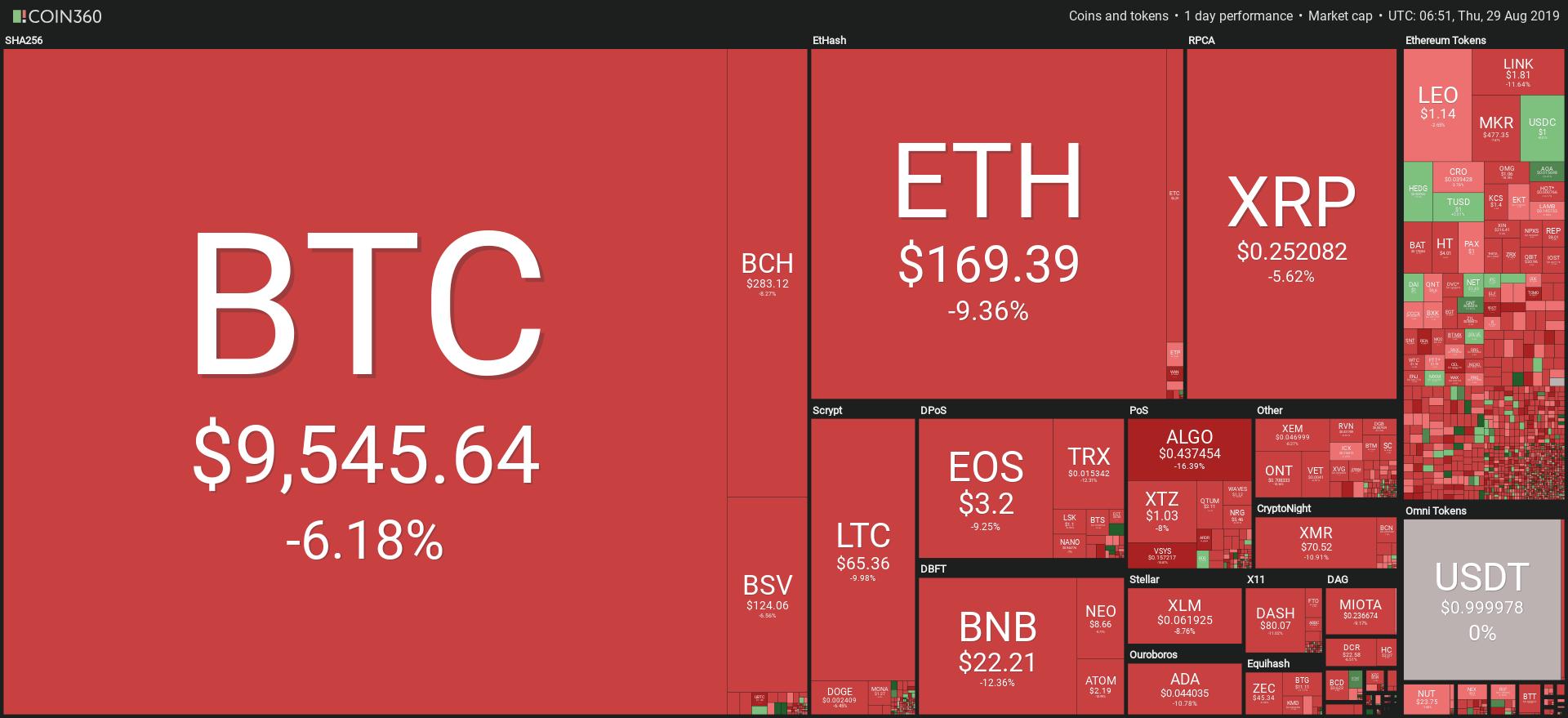 Grafico mercati delle criptovalute