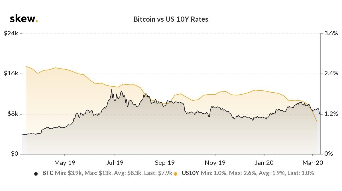Bitcoin 1-year chart versus U.S. 10-year bond yields