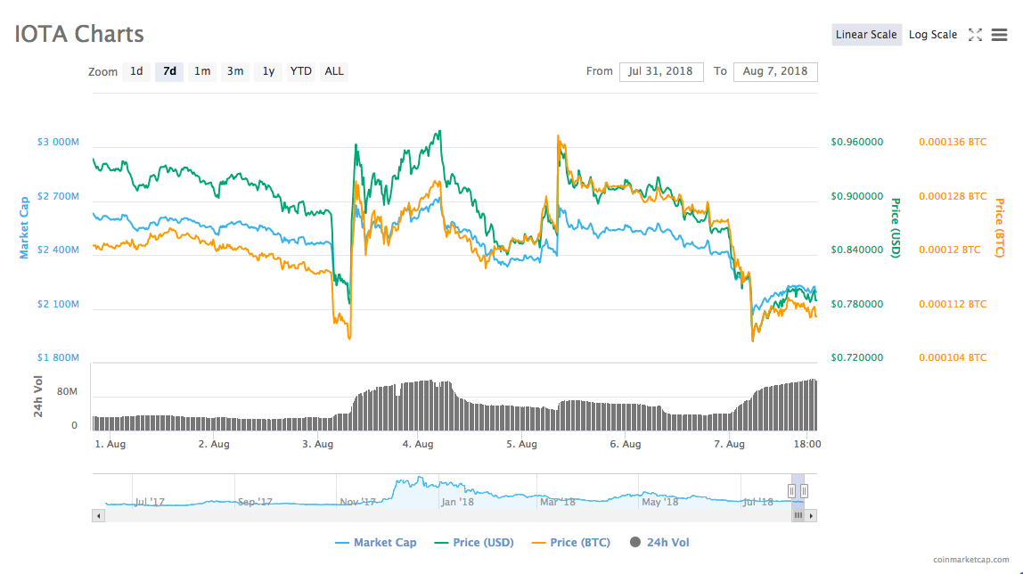 IOTA's 7-day price chart