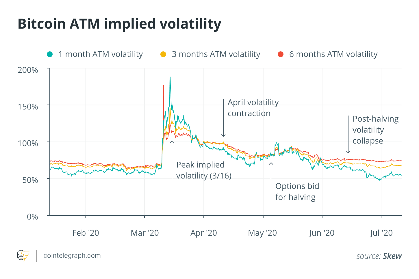 Bitcoin ATM implied volatility