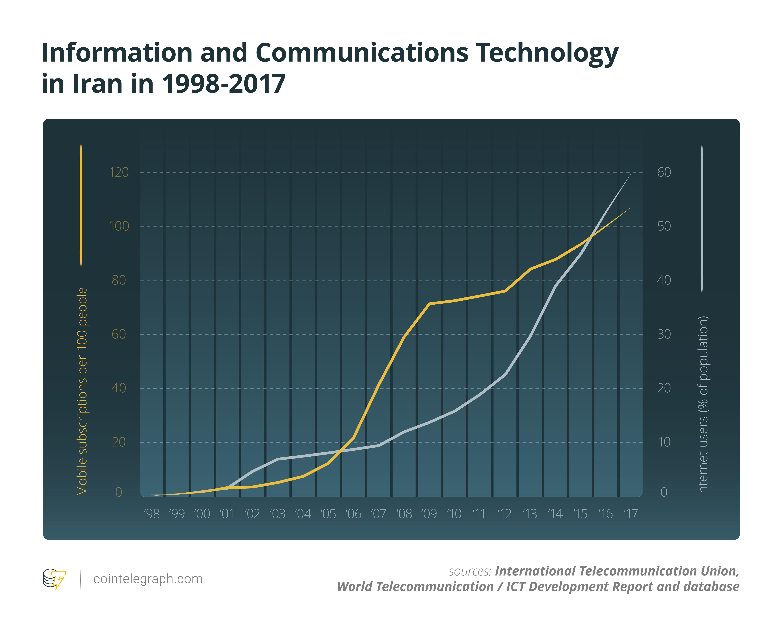 ICT in Iran (1998-2017)