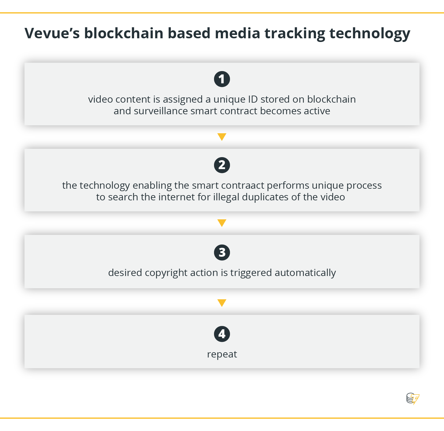 Vevue's blockchain based media tracking technology
