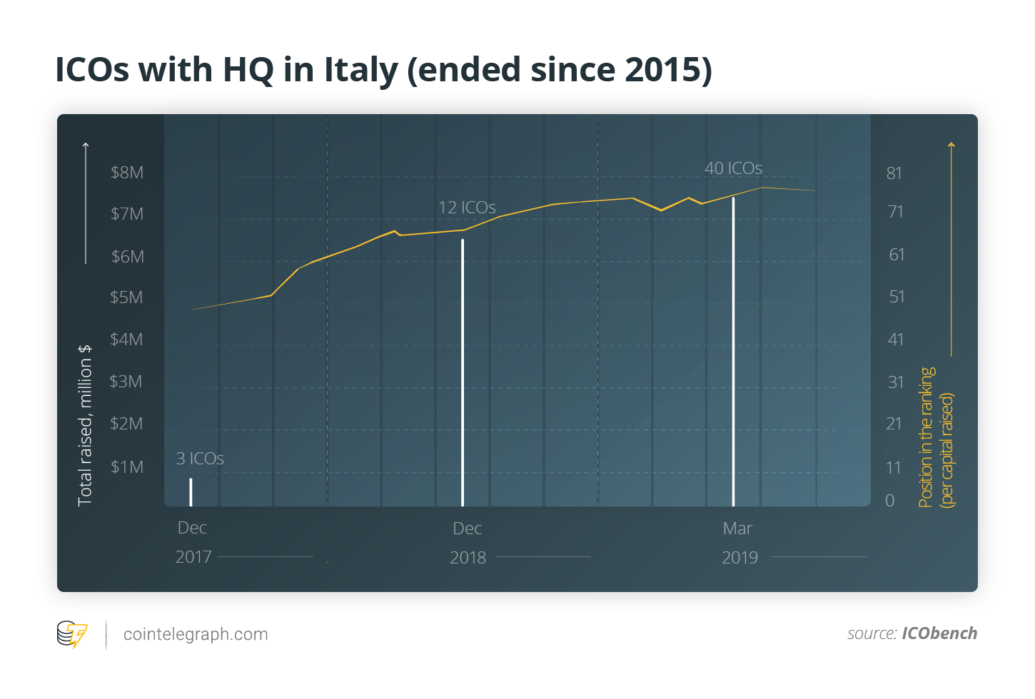 ICOs with HQ in Italy (ended since 2015)