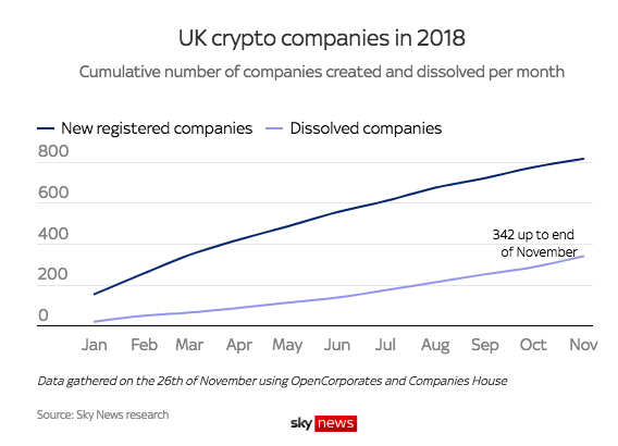 UK crypto companies in 2018