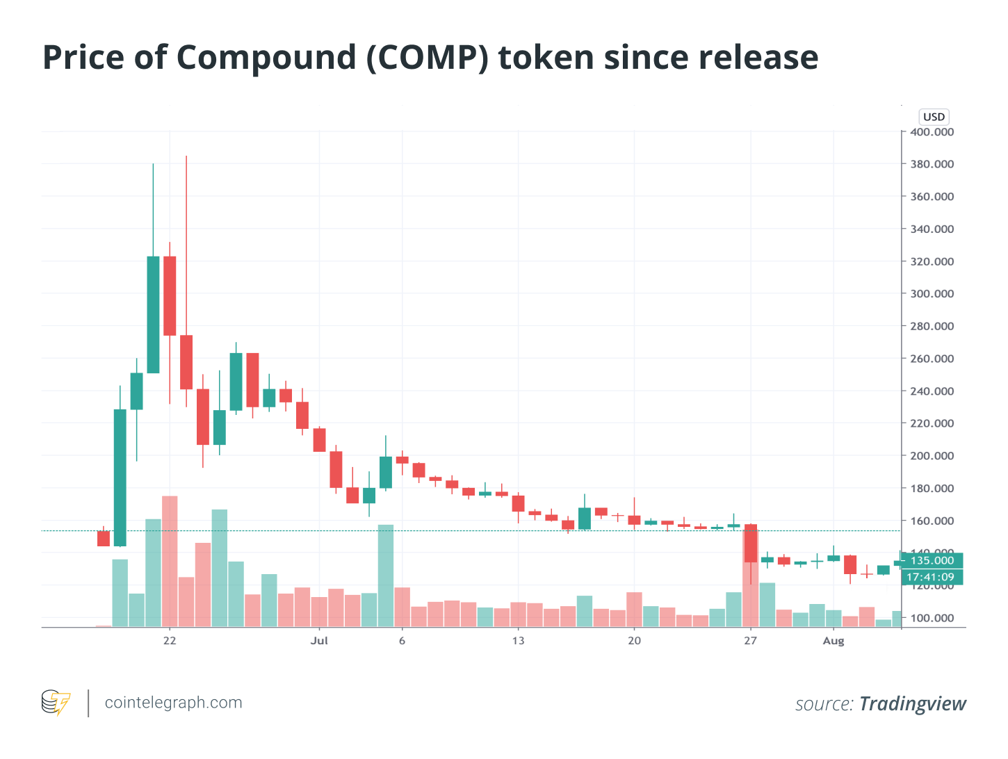 COMP token price chart