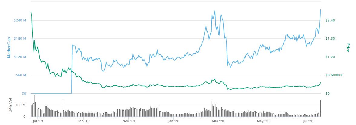 Prezzo e market cap di Algorand
