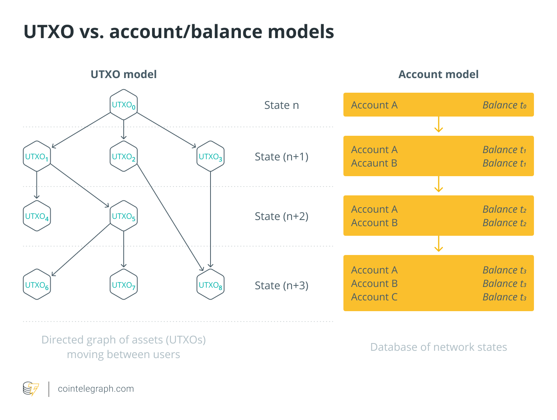 UTXO vs. account_balance models