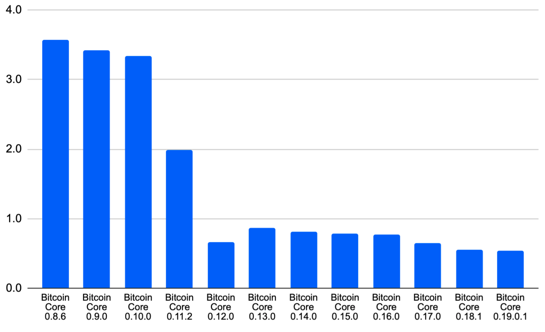 Tiempo de descarga inicial del bloque de Bitcoin en días, un promedio de tres intentos