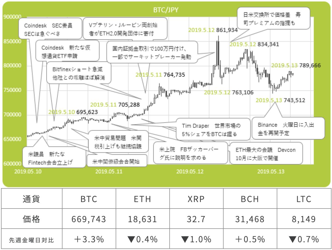 ビットコイン/円市況相関図