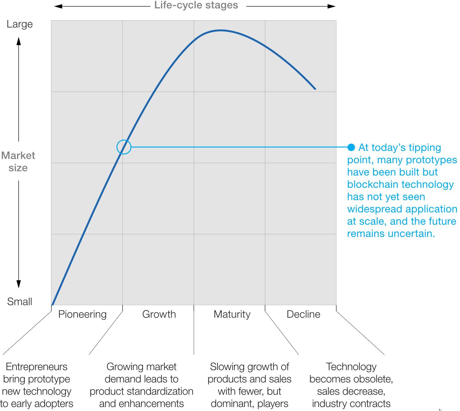 Lebenszyklusstufe der Blockchain nach Marktgröße