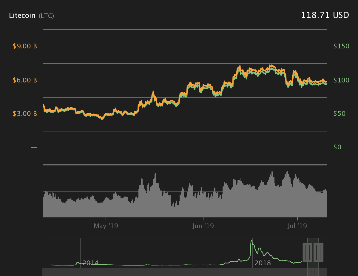 LTC 3-month price chart