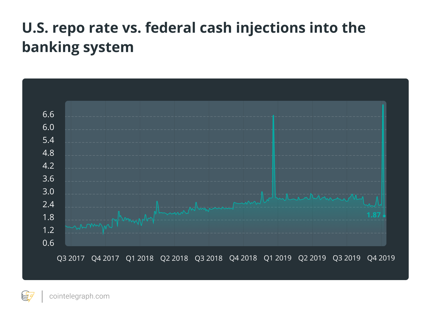 U.S. repo rate vs. federal cash injections into the banking system