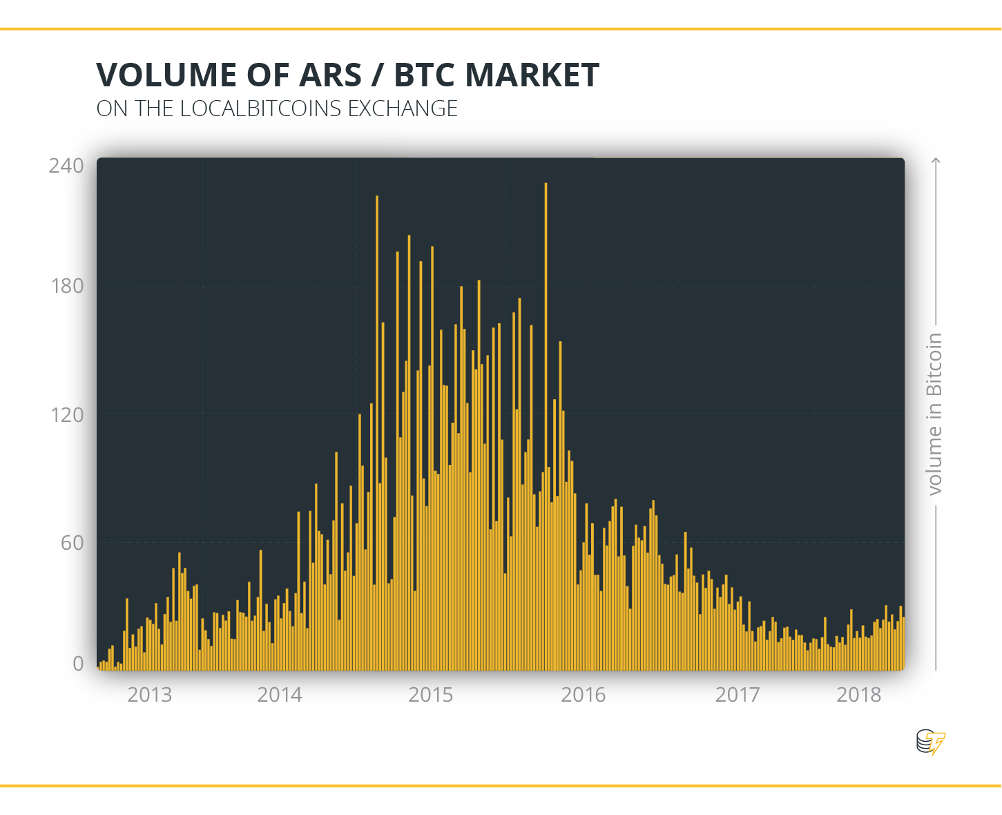 Volume of ARS & BTC Market