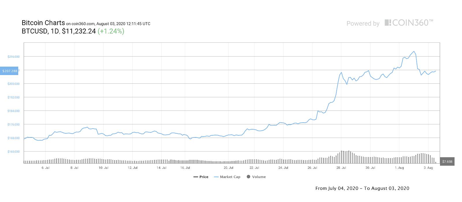 Grafico settimanale del market cap di Bitcoin