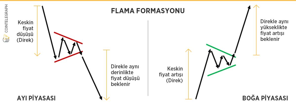 teknik analizde flama formasyonu / modeli