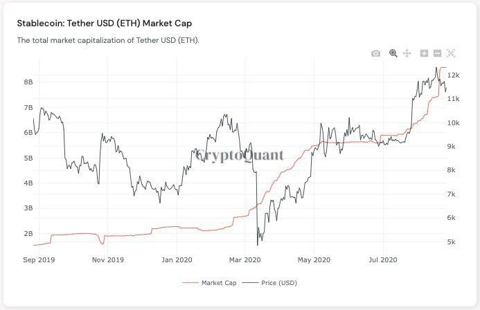 Market cap di Tether vs. prezzo di Bitcoin
