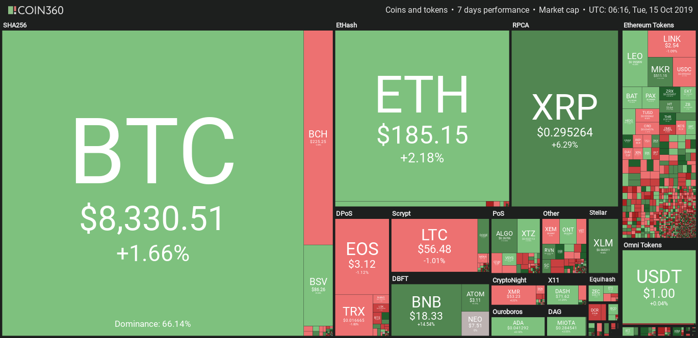 Daily crypto market data