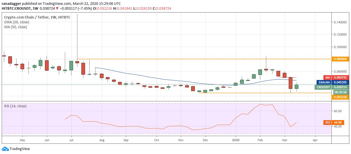 CRO USD veckovisa diagrammet. Källa: Tradingview