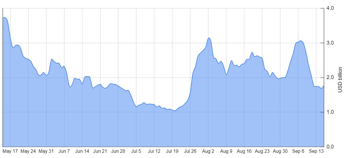 Media a 7 giorni del volume aggregato di Bitcoin