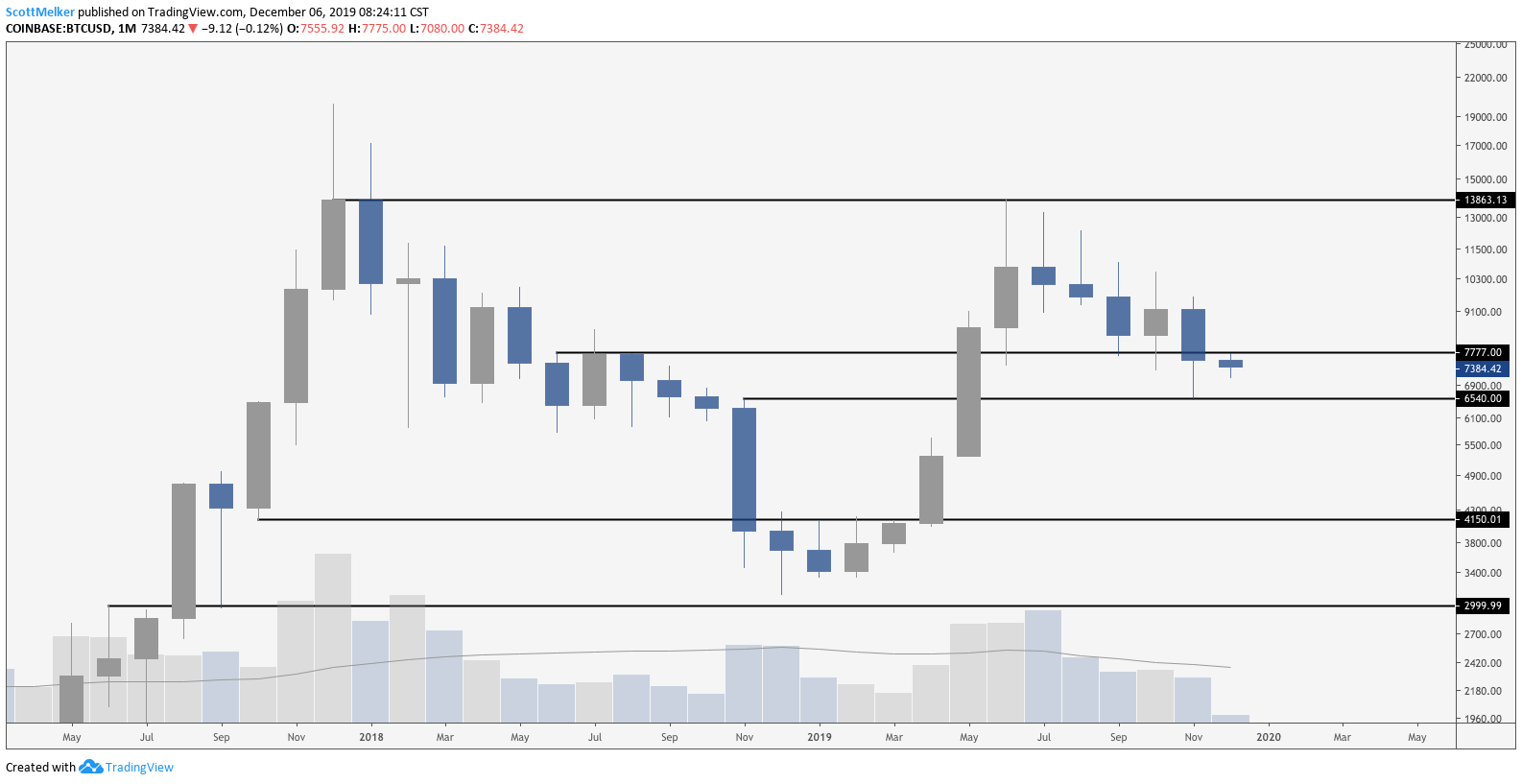 BTC/USD monthly chart. Source: TradingView