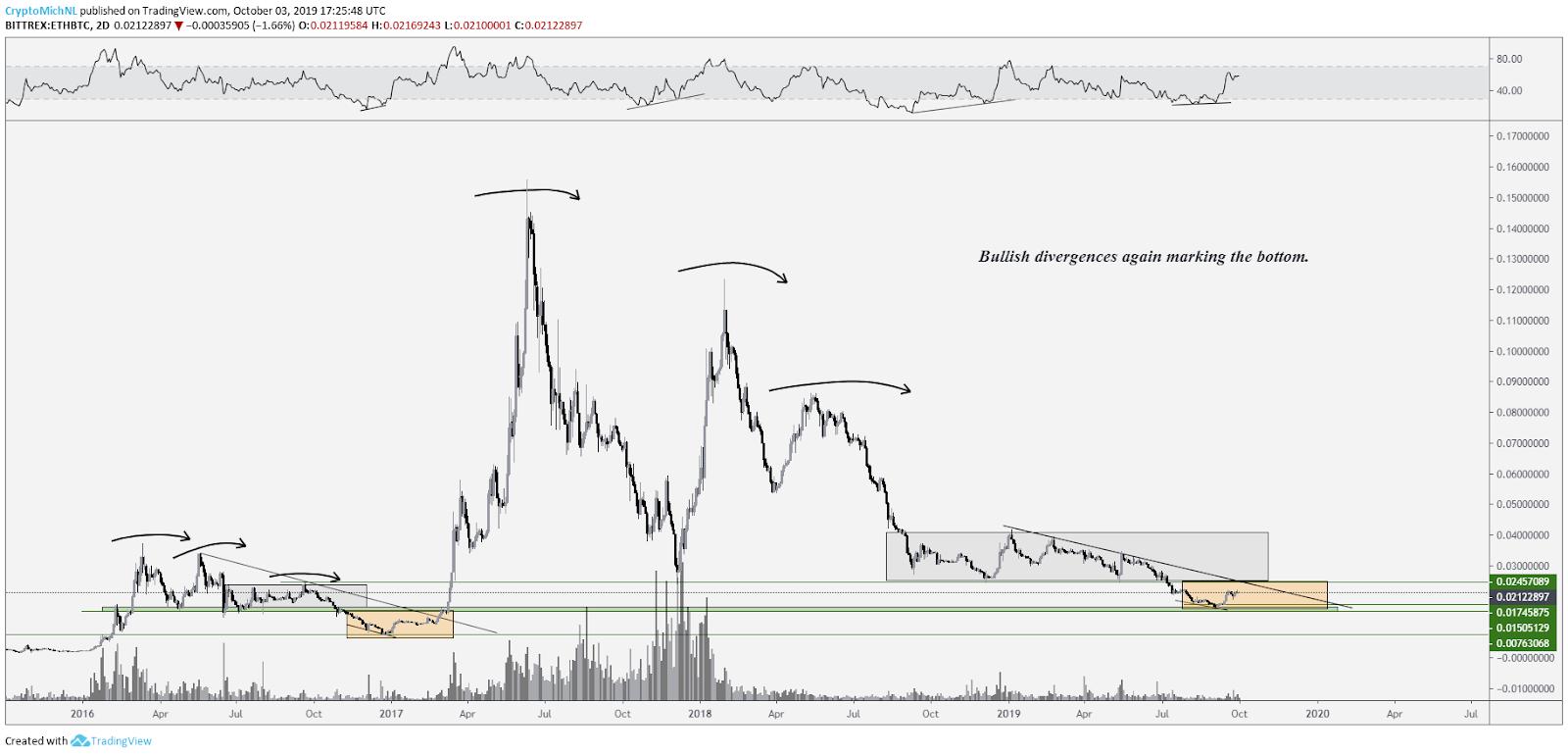 ETH/BTC Chart