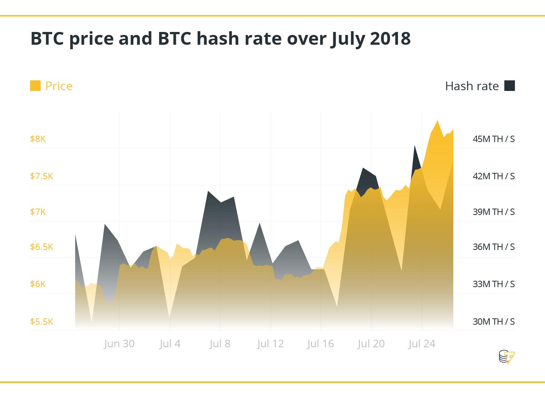 Precio BTC y tasa de hash BTC en julio de 2018