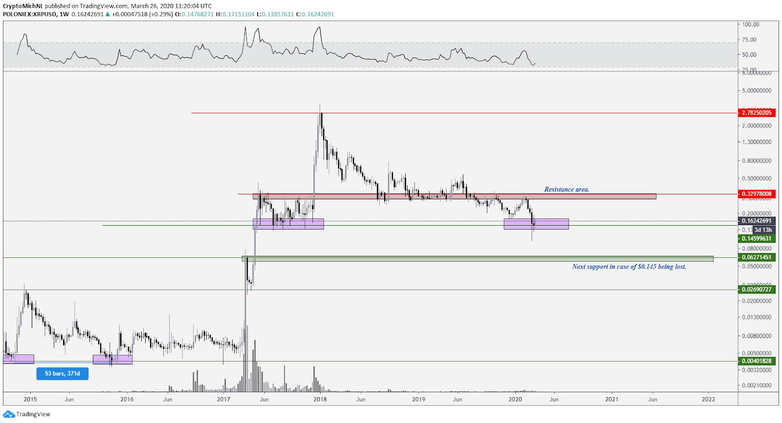 XRP USD 1-week chart