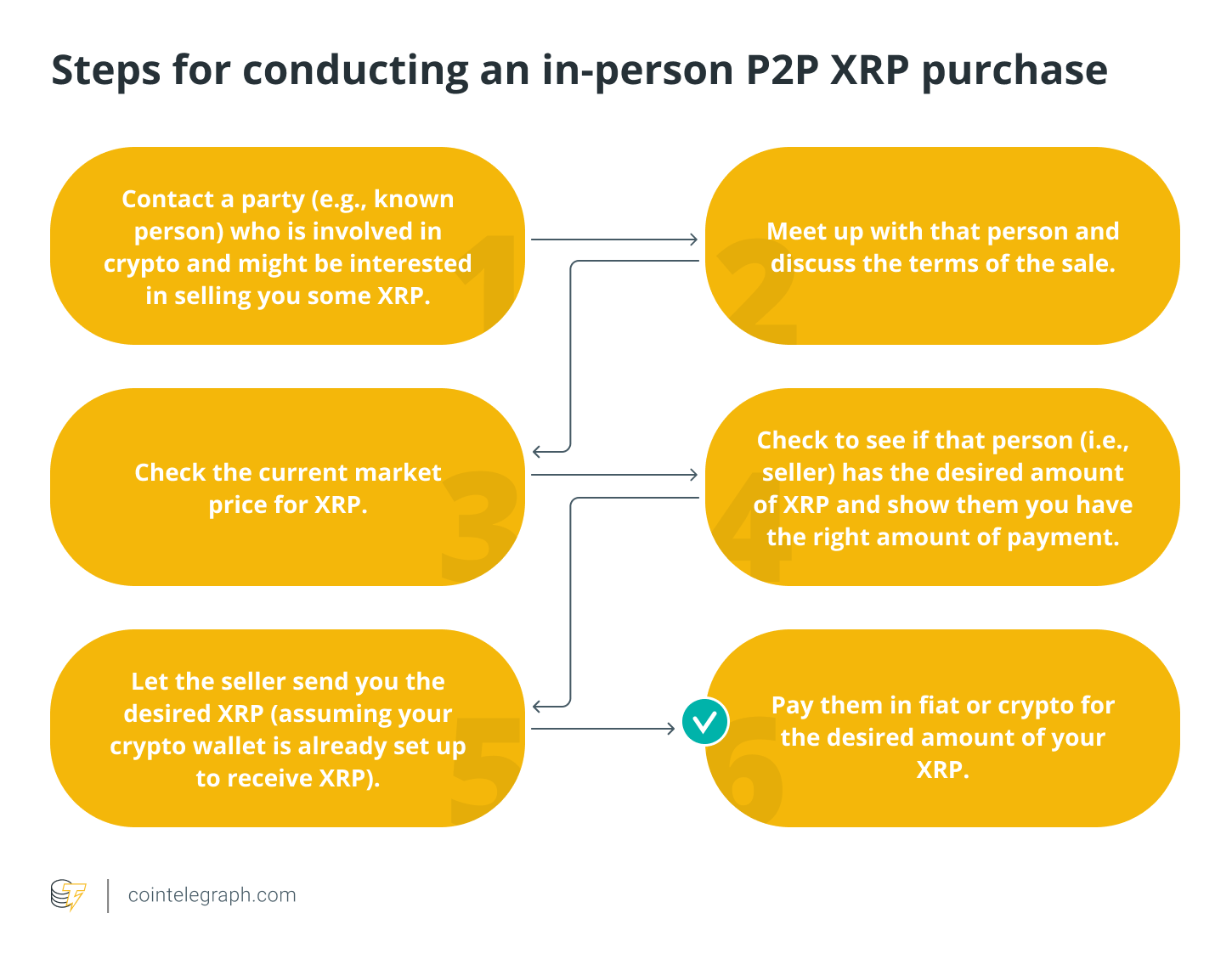 Steps for conducting an in-person P2P XRP purchase