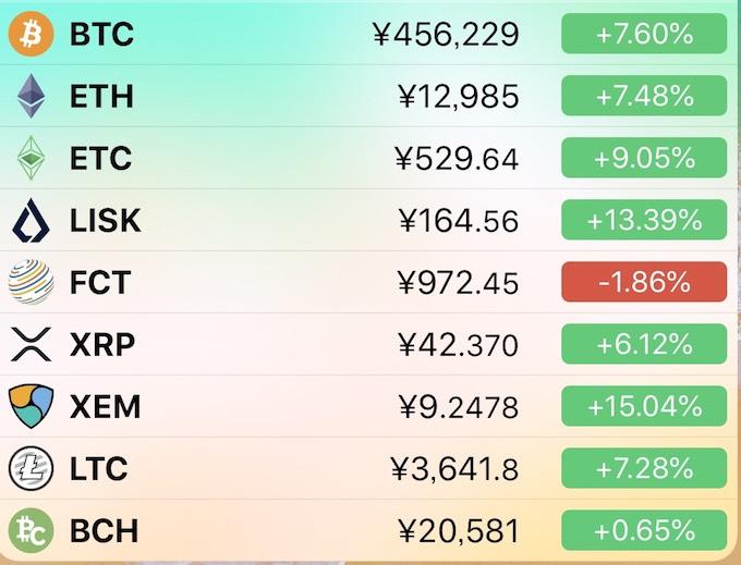 仮想通貨価格一覧表-コインチェック