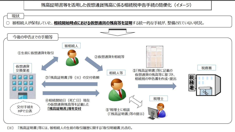 残高証明書を用いた仮想通貨の税金の申告手続きイメージ