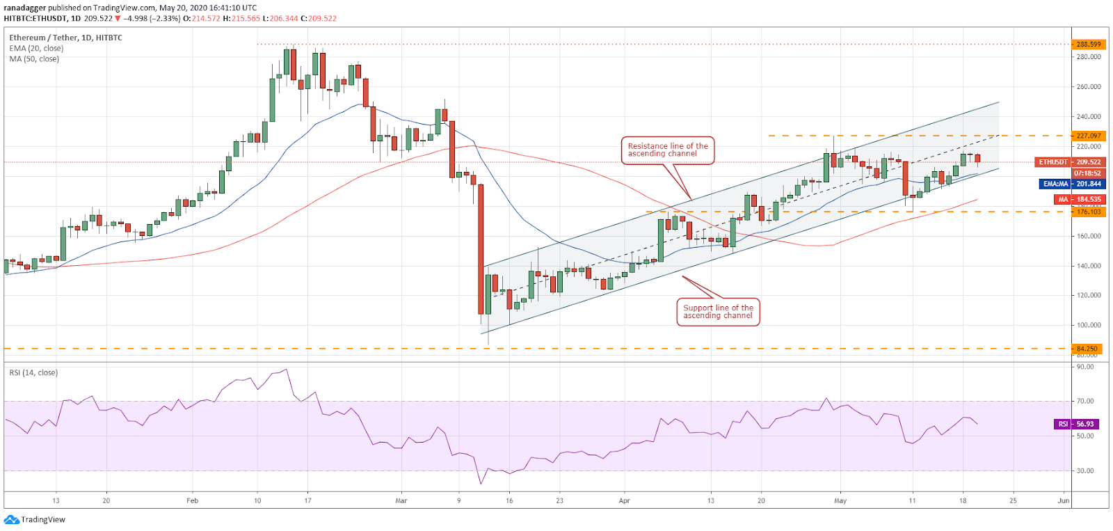 ETH–USD daily chart