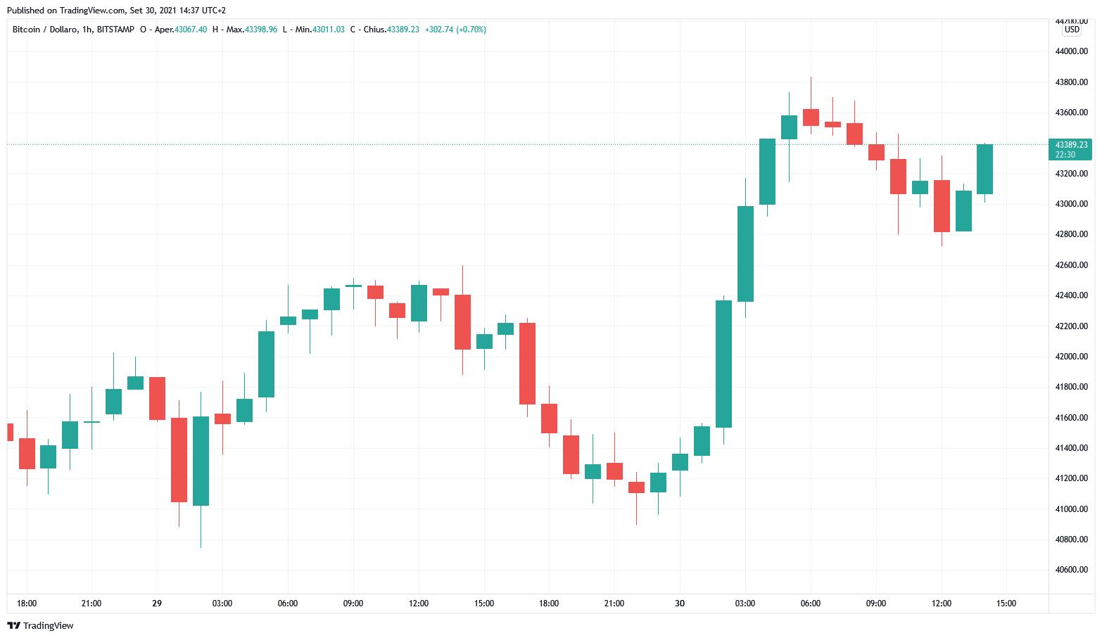 Grafico orario di BTC/USD (Bitstamp)