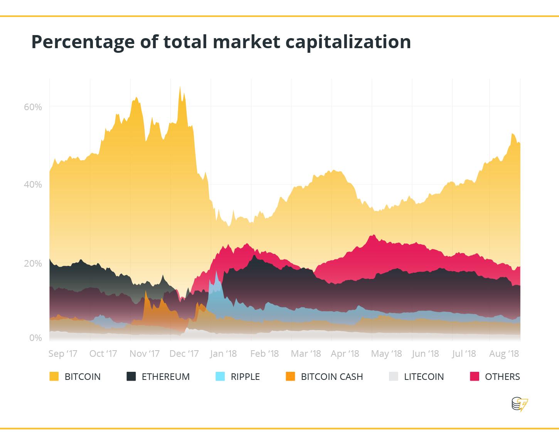 Porcentaje de la capitalización total del mercado