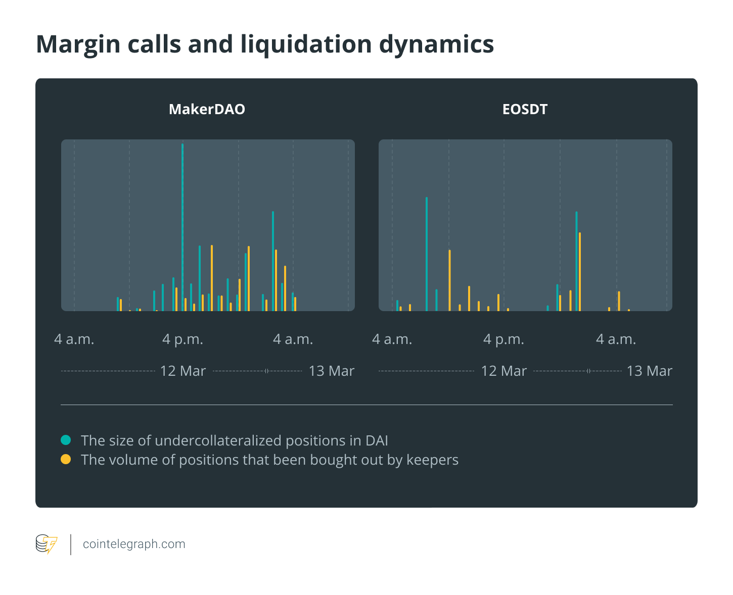 Margin calls and liquidation dynamics