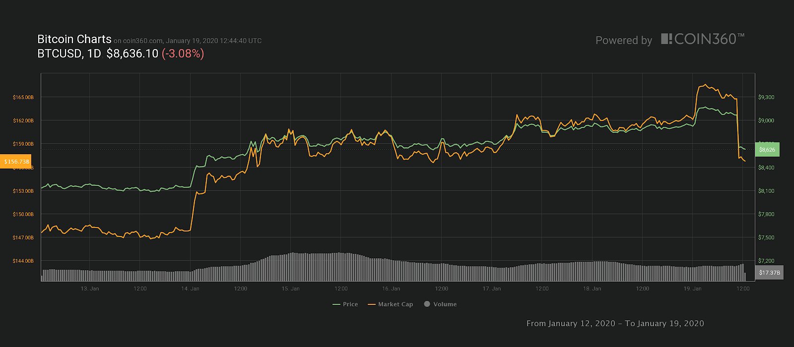 Bitcoin 7 günlük fiyat grafiği.  Kaynak: Coin360