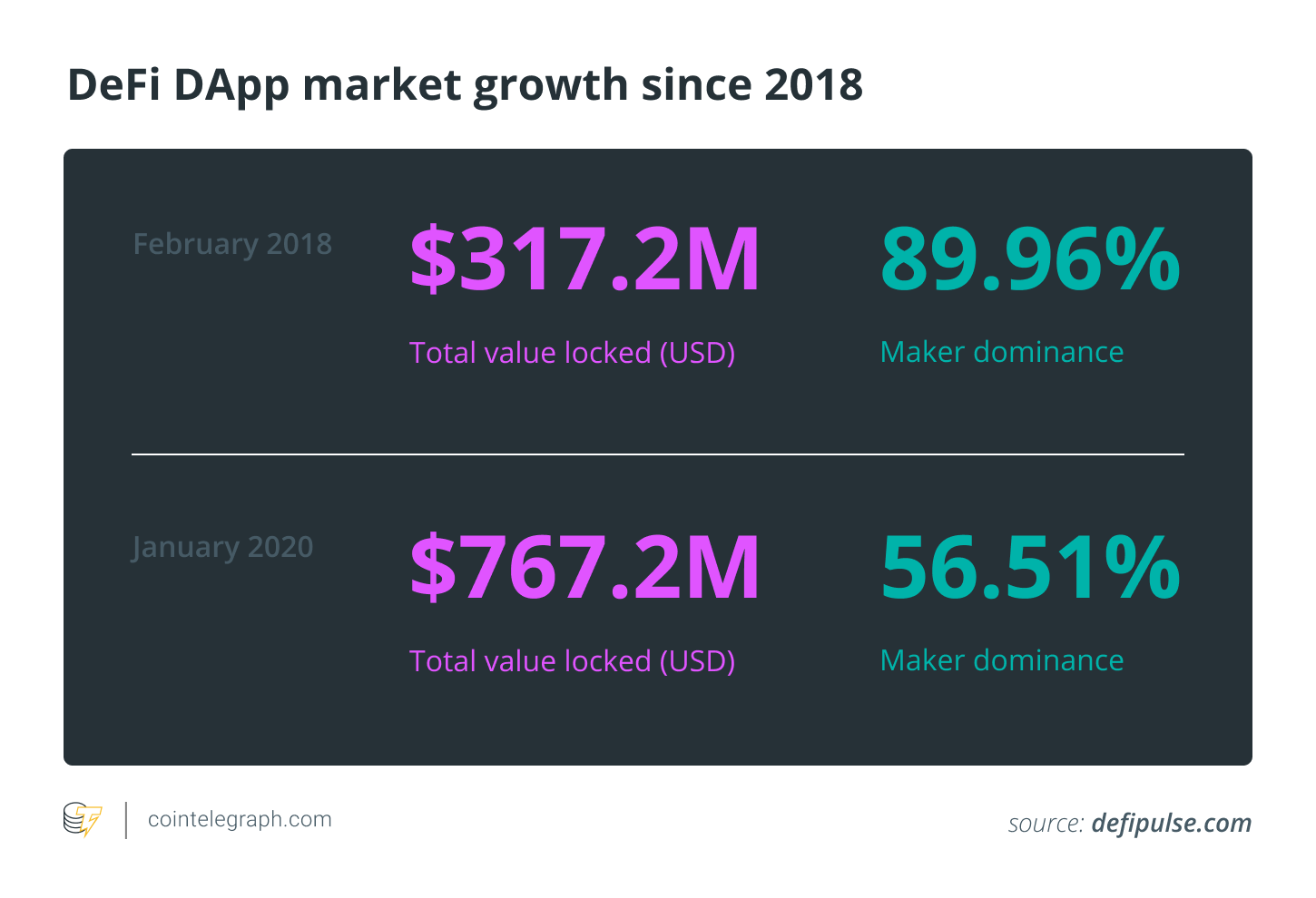 DeFi DApp market growth since 2018