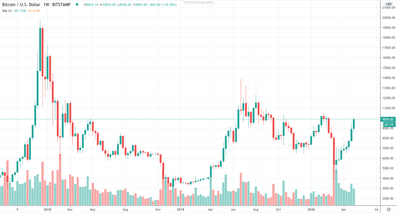 Bitcoin 10-month weekly chart
