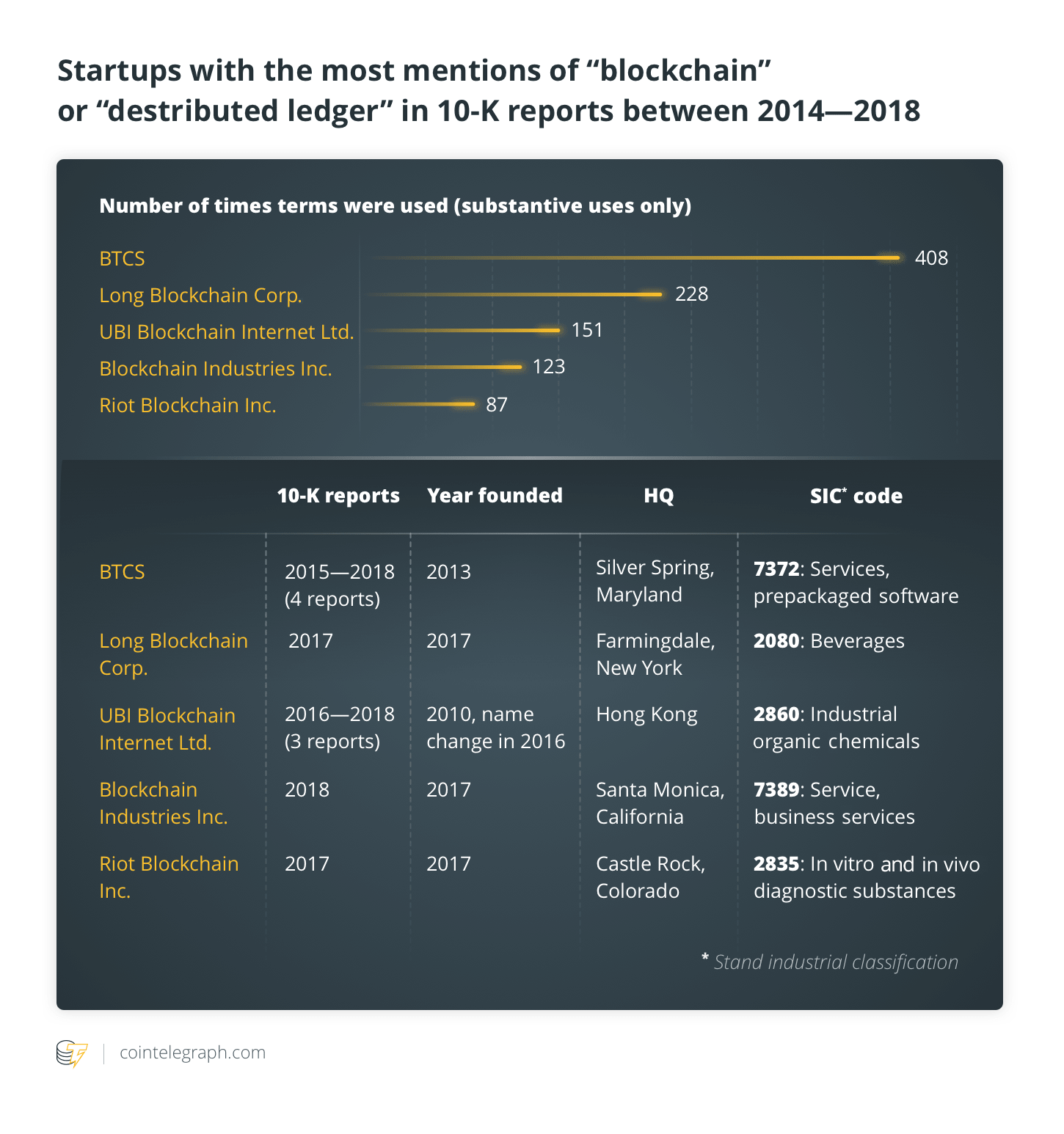 Startups with the most mentions of