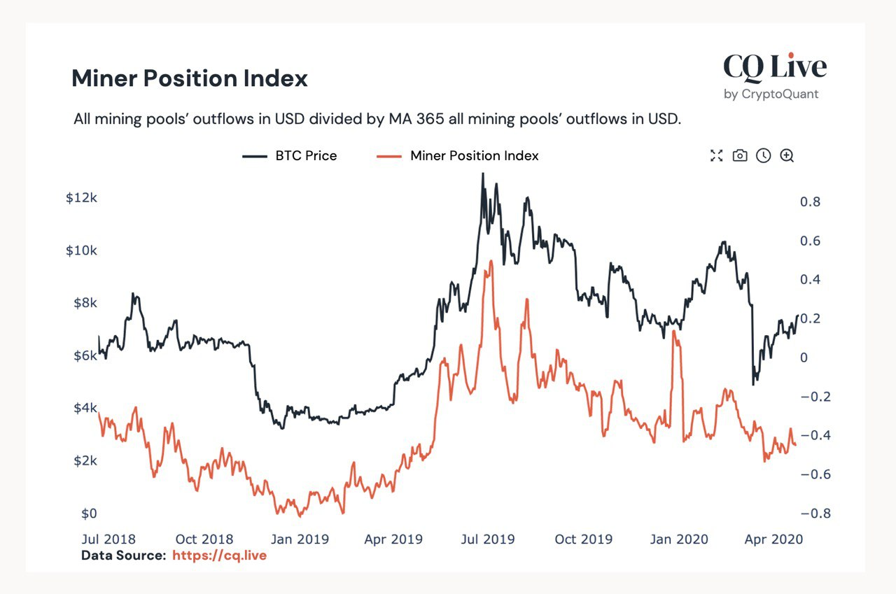 Miner Position Index