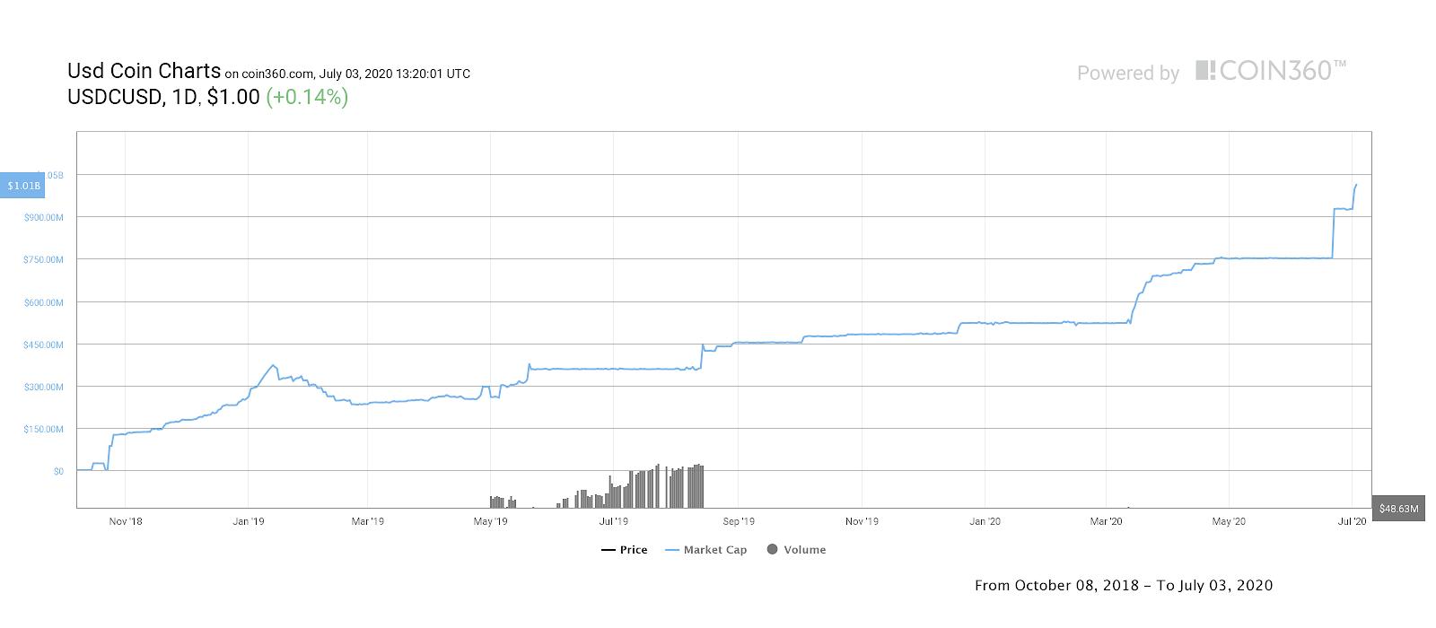 Graphique historique de l'USD Coin