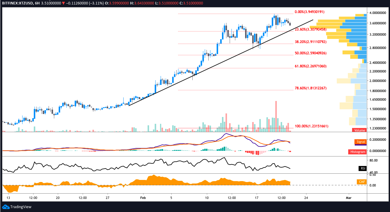 81f785c97cbc57aa1499d5234c365c29 - Tezos Price (XTZ) Losing Steam After Dropping to Ascending Trendline?