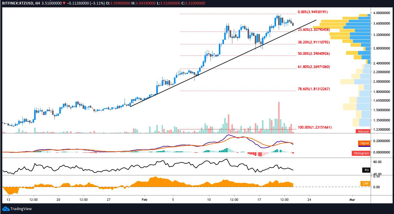 XTZ USD 6-hour chart