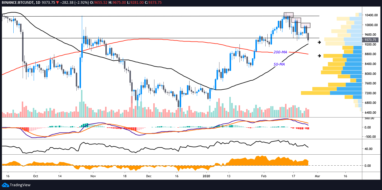 BTC USDT daily chart. Source: TradingView