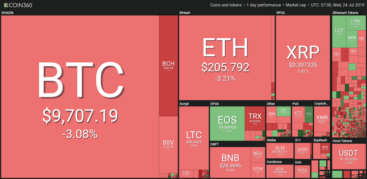 Market visualization