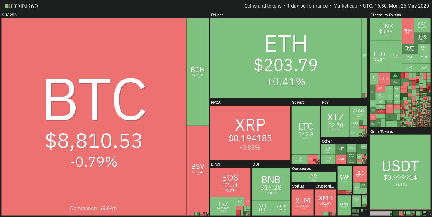 Noticias tecnológicas: Crypto market daily performance. Source: Coin360